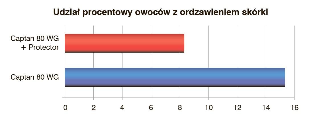 polskie chwasty